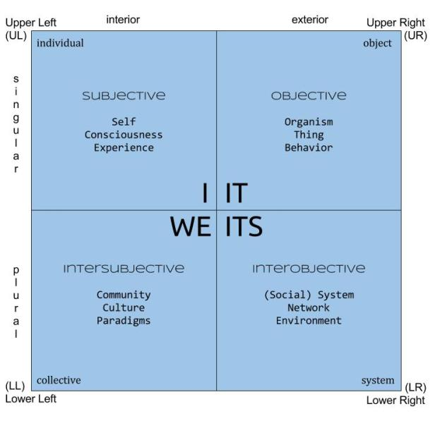 4 Quadrants by Ken Wilber